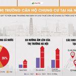 Thị trường chung cư Hà Nội: sôi động khu vành đai 3