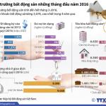 Bất động sản Việt Nam hưởng lợi từ dòng vốn quốc tế